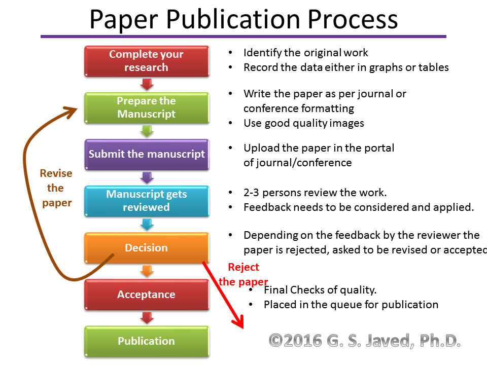 The Procedures for Academic Web Publishing